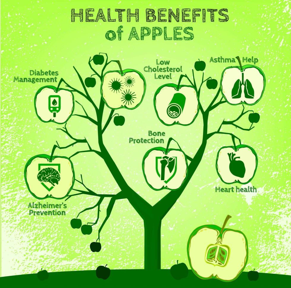 Infographic with apples health benefits
