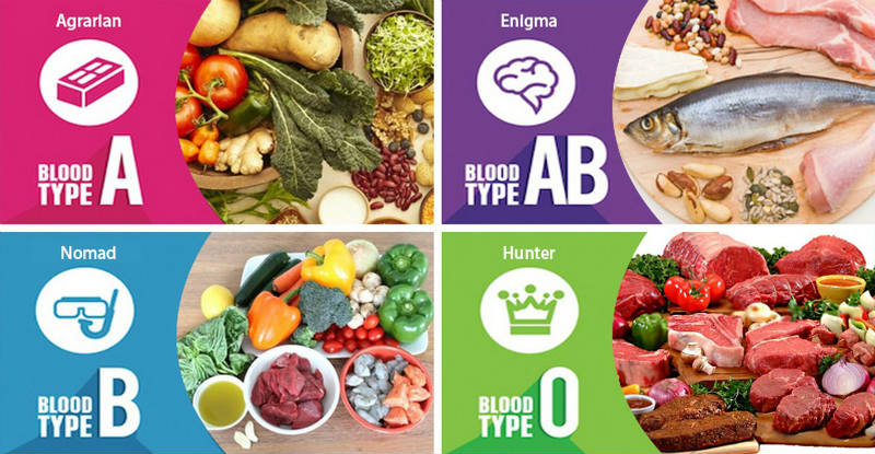 Eat-Right-for-Your-Blood-Type.jpg