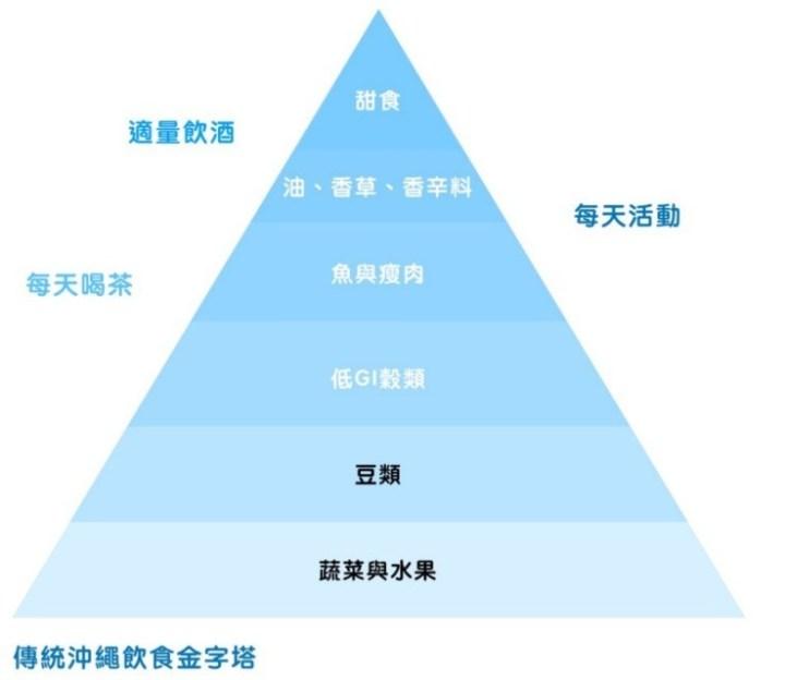 沖繩飲食-金字塔