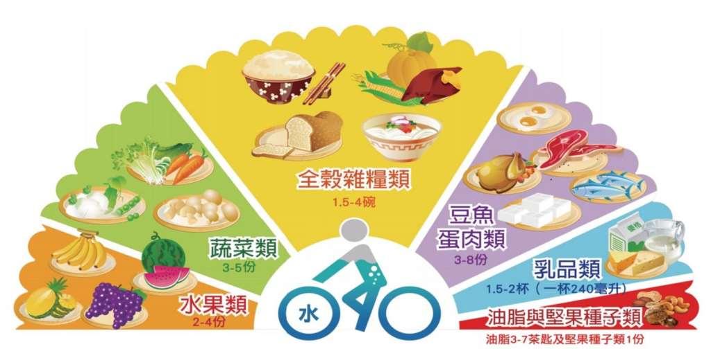 多吃魚-每日飲食指南-六大類食物