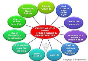 food-sensitivity-chart