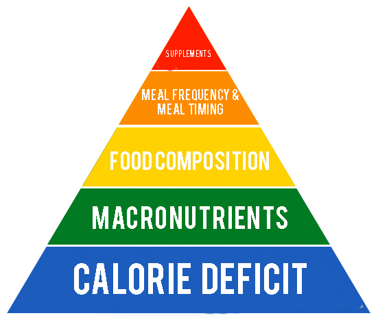 The 5 Most Important Aspects Of Weight Loss – The Weight Loss Pyramid