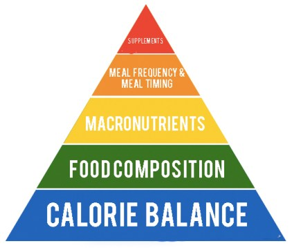 5 most important aspects of healthy eating