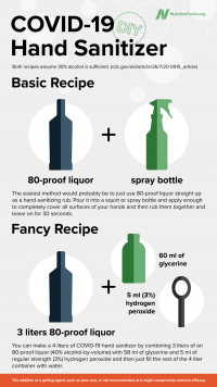 DIY Hand Sanitizer English Metric