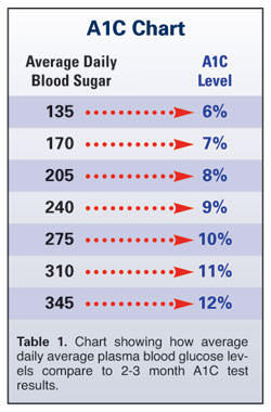 Effort To Lower A1C Levels With Drugs Increases Death Rate