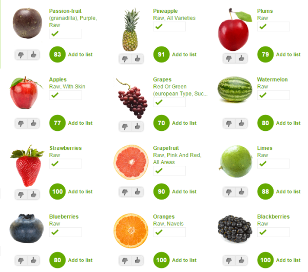 ShopWell Fruit Rankings