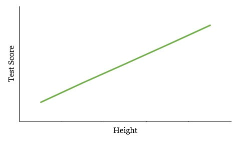 Test Score vs. Height