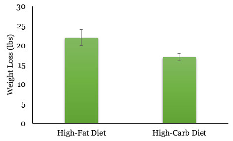 High Fat versus High Carb, with Error Bars