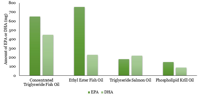 An unbiased look at whether fish oil lowers triglycerides for Recommended daily dose of fish oil