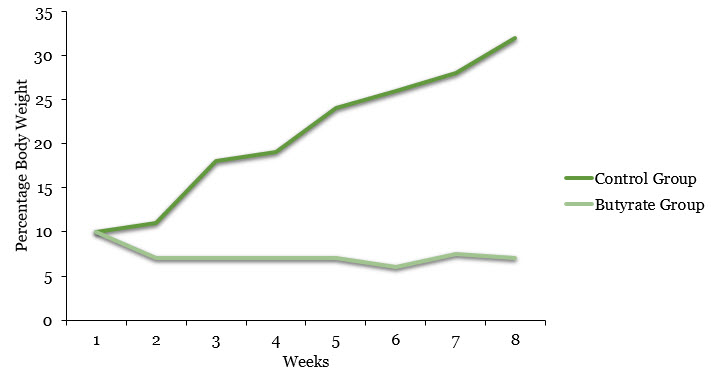 Percentage Body Weight