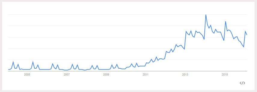 Google Trends data for Paleo