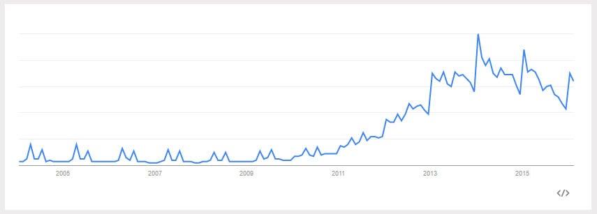 Google Trends data for Paleo