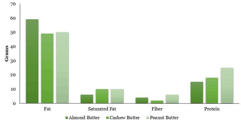 Nutrition in nut butter
