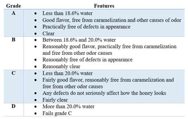 Grades of honey