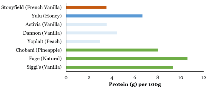 Protein per 100 g
