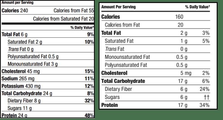 Nutrition comparison