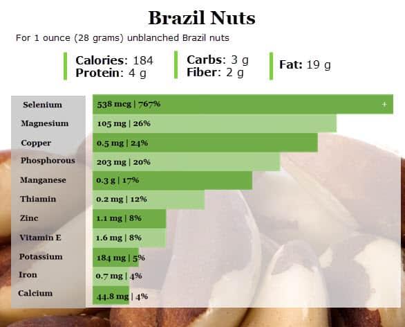 Brazil Nuts Nutrition