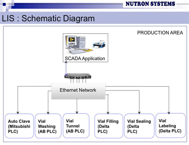 Nutron | A Control & Automation Company