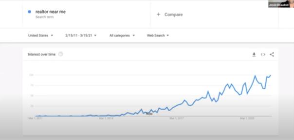 realtor google search terms