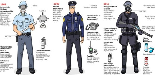 acab history police riot gear militarization ftp