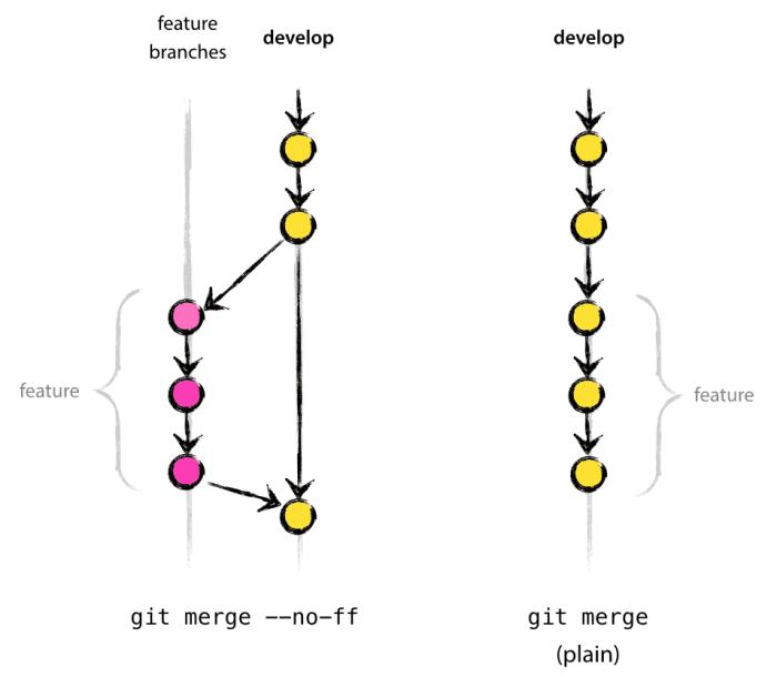 Học lập trình trực tuyến nâng cao