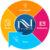 Illustration du profil de Nvinio Works