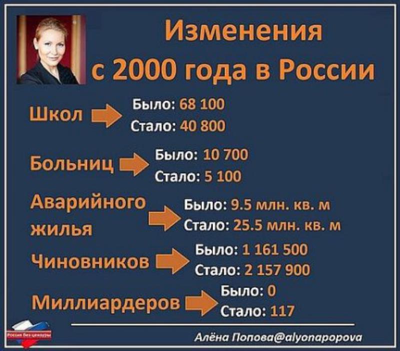 Изменения в России с 2000 года