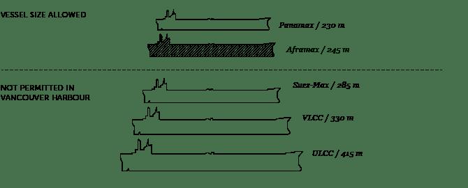Port Metro Vancouver tanker diagram