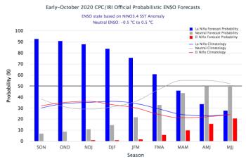 October 2020 ENSO Forecast