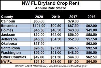 https://i2.wp.com/nwdistrict.ifas.ufl.edu/phag/files/2021/01/2020-Dryland-Farm-Rent-Rates.jpg?resize=350%2C235
