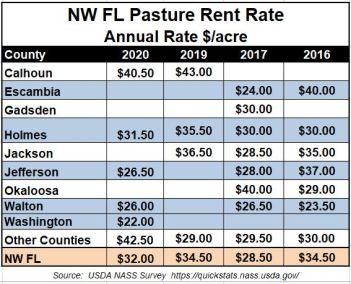 https://i2.wp.com/nwdistrict.ifas.ufl.edu/phag/files/2021/01/2020-Pasture-Rent-Rates.jpg?resize=351%2C284