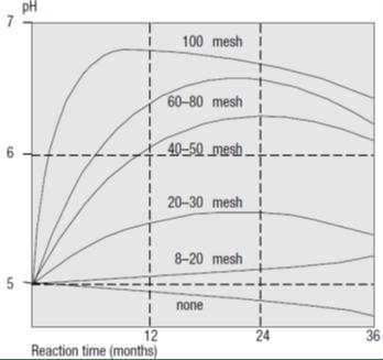Figure 1 Lime partical size reaction time