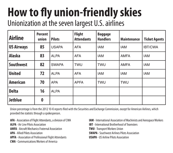 Fly the union-friendly skies, if you can find them