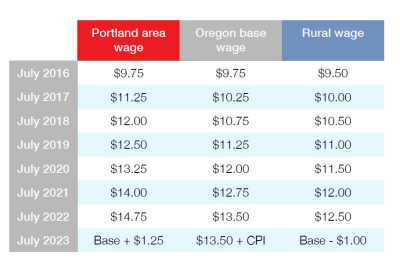 OregonMinimumWageChart