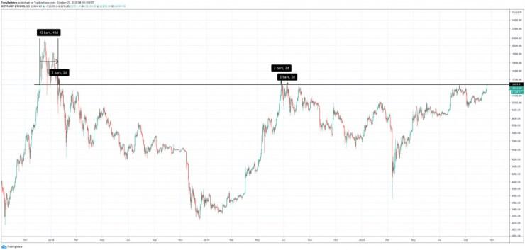 bitcoin btcusd profitable days