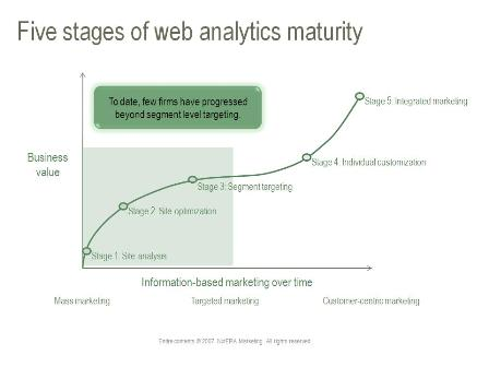 Web Analytics Maturity Framework