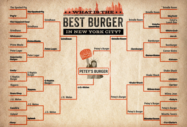 what-s-the-best-burger-in-new-york-city