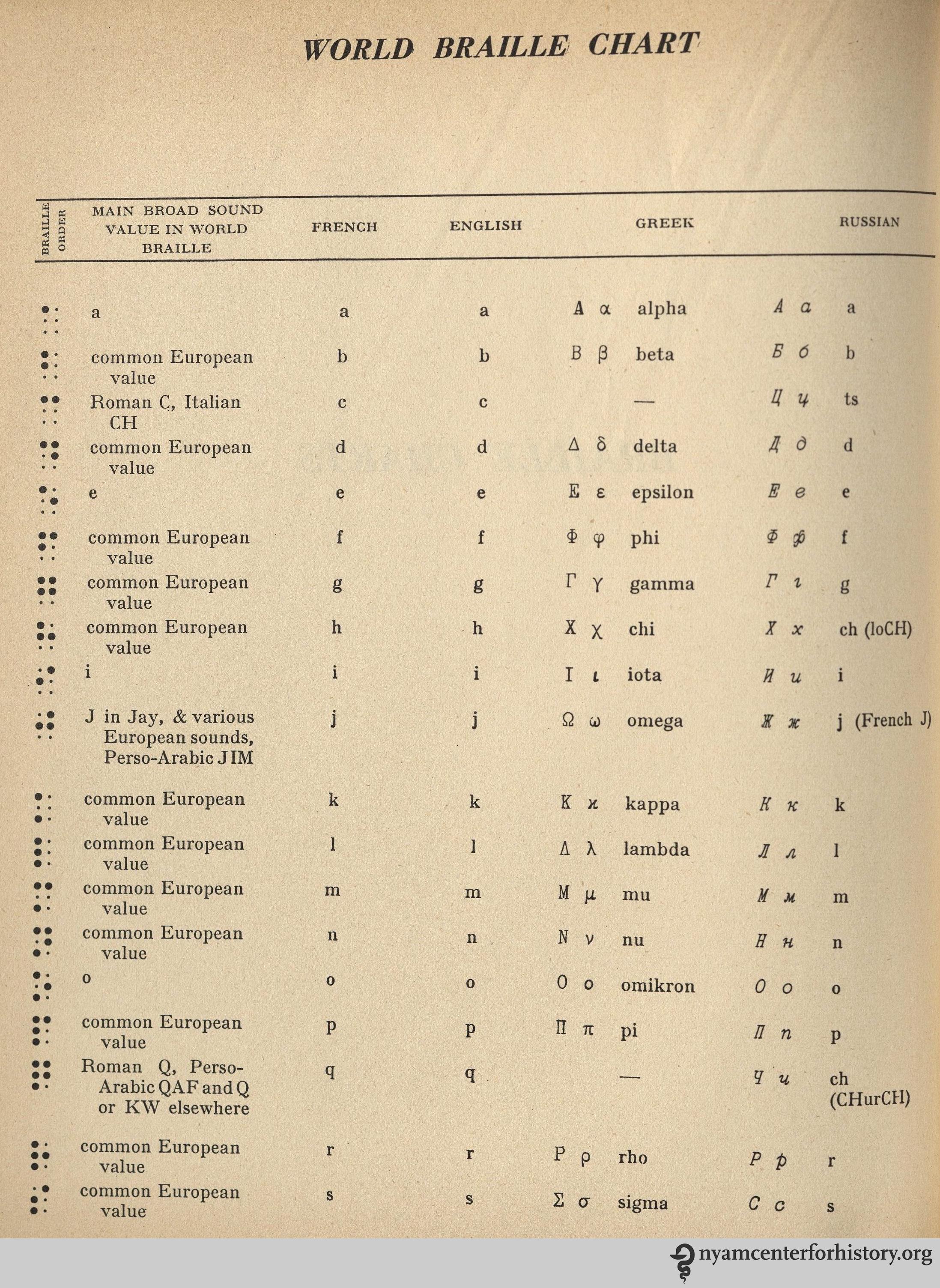 Swahili Alphabet Symbols