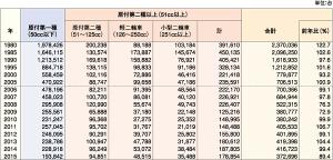 日本自動車工業会 原付国内出荷台数