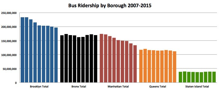 Decline in NYC Bus Ridership Concentrated in Manhattan and