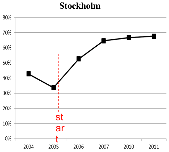 Support for congestion pricing among Stockholm residents increased dramatically after the policy was implemented. Image: Jonas Eliasson