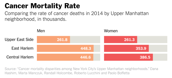Comparing the rate of cancer deaths in 2014 by Upper Manhattan neighborhoods, in thousands