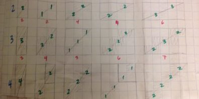 Making and Testing Conjectures: The Diagonal Problem