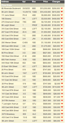 Daily Apartment Sales Price Cuts