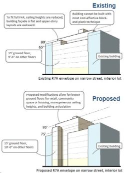 Example of proposed modifications to building envelope regulations. Image credit: DCP