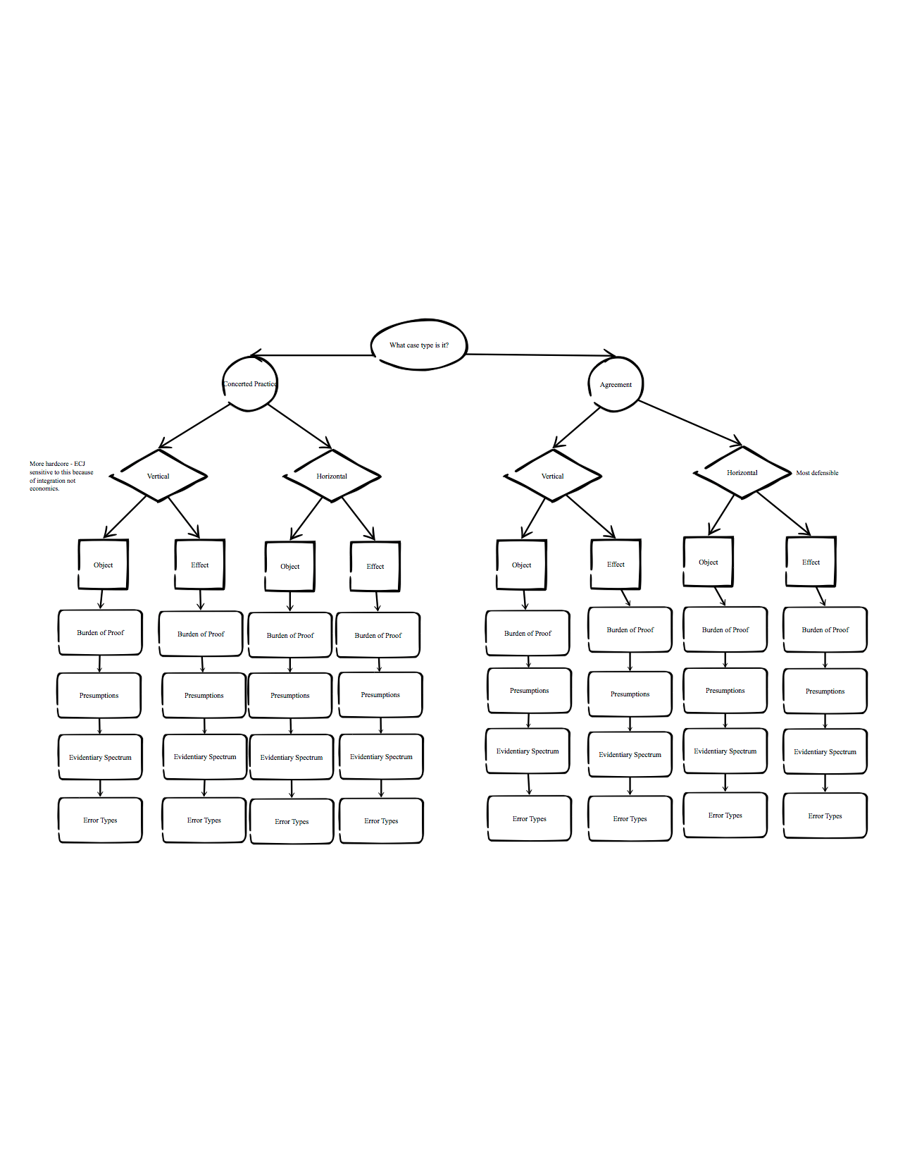 Contact Process Flow Chart
