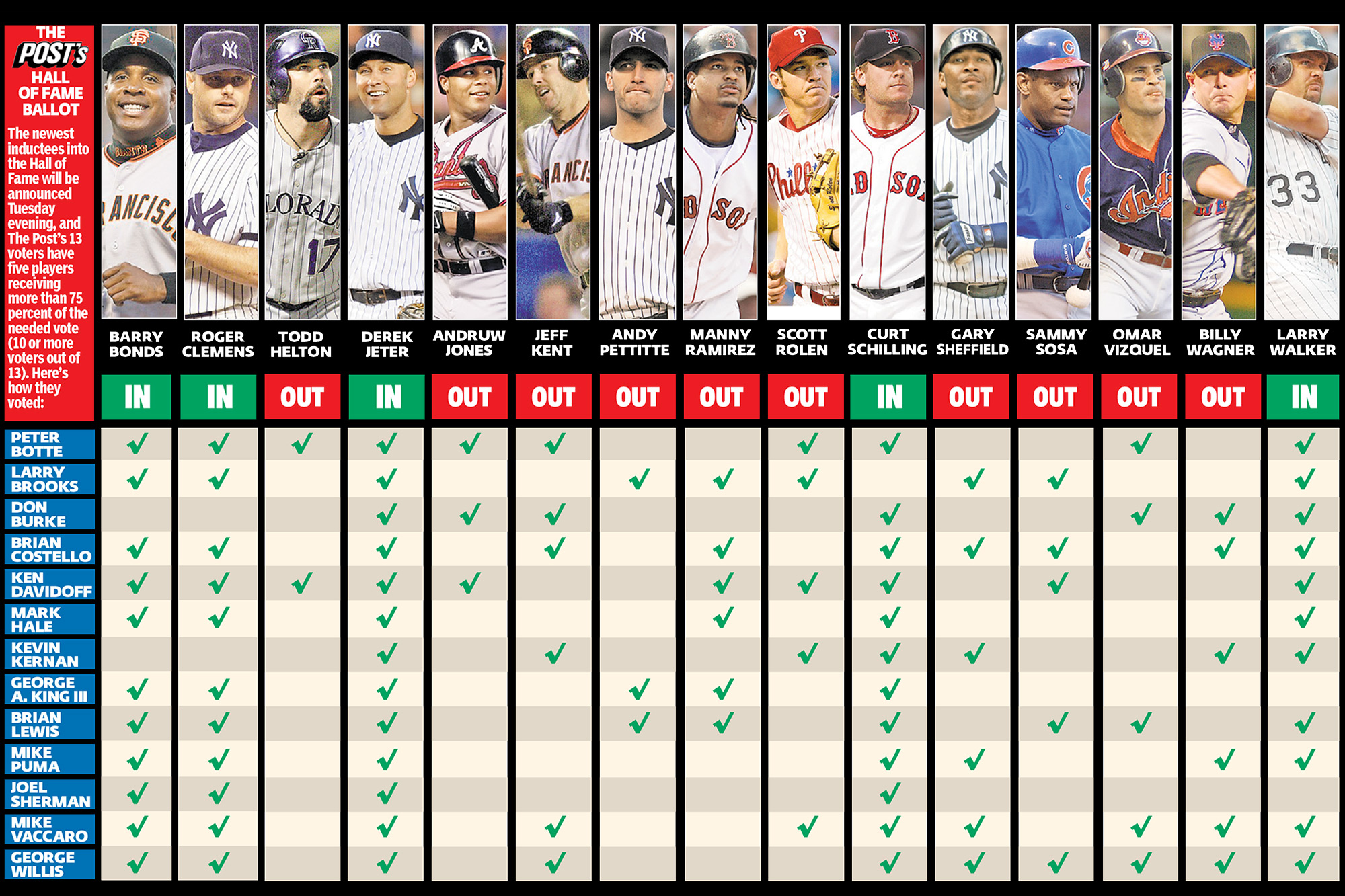 Baseball Hall of Fame 2020: How The Post voted their ballots