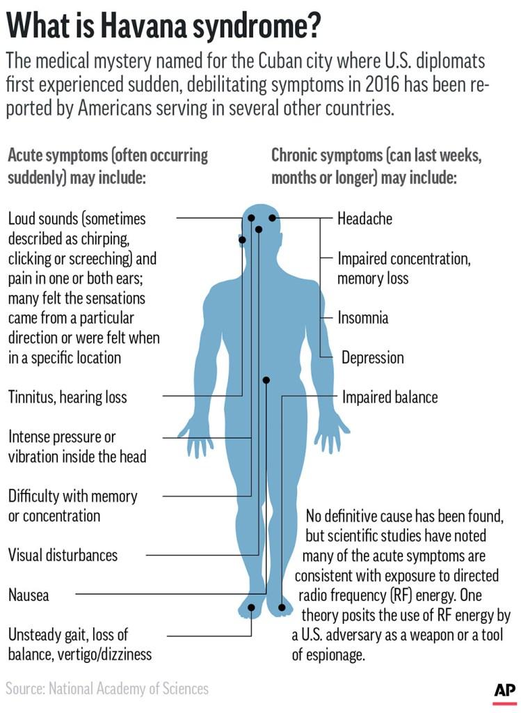 Havana syndrome symptoms graphic