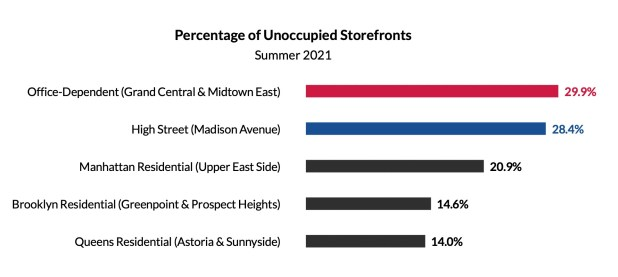 Chart from REBNY that shows high storefront vacancy rates