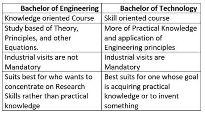 Difference between B.Sc, B.Edu, B.Eng, B.Tech degree certificates